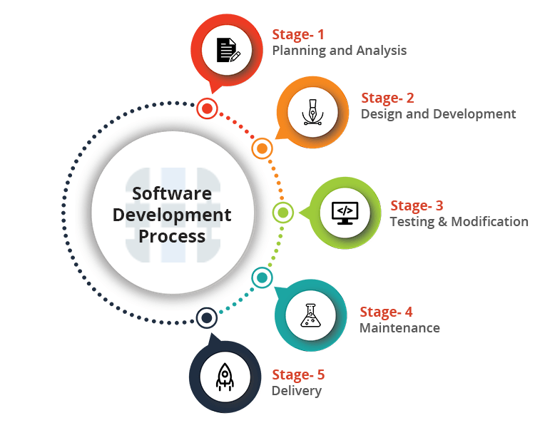 Software Development Process - Hybrid MLM Software